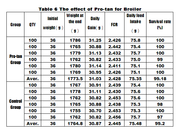 Table 6-Pro-Tan tannalbin feed additives