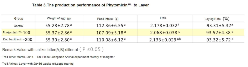 Phytomicin table 3-insighter feed additives