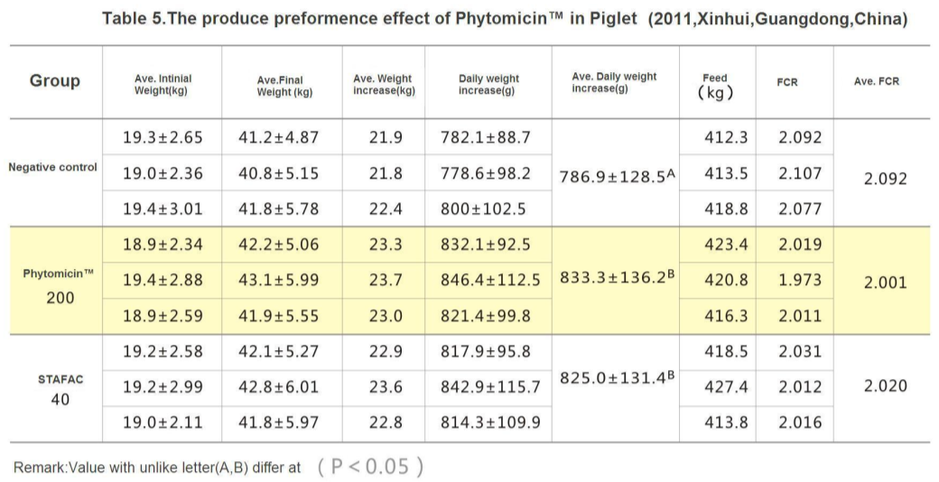 Phytomicin table 5-insighter feed additives