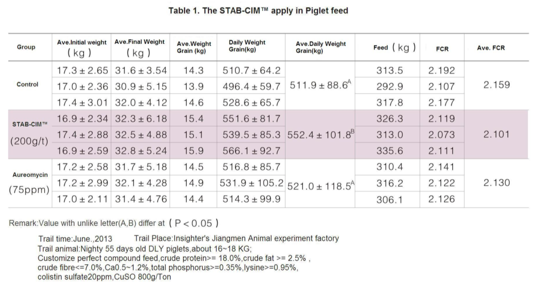 STAB-CIM Table 1(Insighter feed additives)