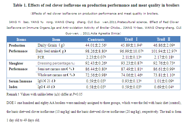 Table 1(Phytoestrogen feed additive)
