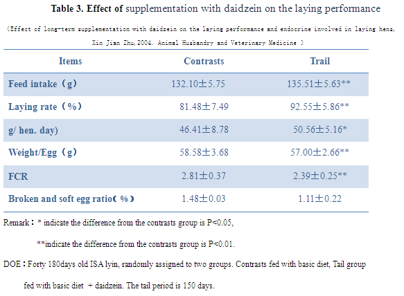 Table 3(Phytoestrogen feed additive)