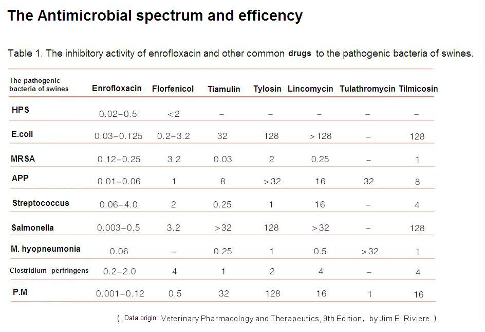 The antimicrobial spectrum of enrofloxacin-ISTadd